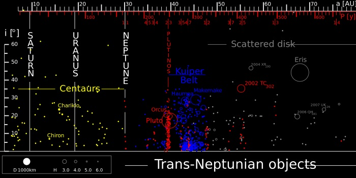 Extreme Trans-Neptunian Objects
